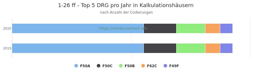 1-26 Verteilung und Anzahl der zuordnungsrelevanten Fallpauschalen (DRG) zur Prozedur (OPS Codes) pro Jahr, in Fällen der Kalkulationskrankenhäuser.