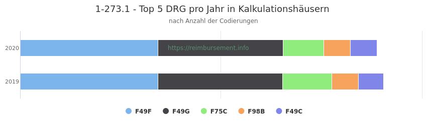 1-273.1 Verteilung und Anzahl der zuordnungsrelevanten Fallpauschalen (DRG) zur Prozedur (OPS Codes) pro Jahr, in Fällen der Kalkulationskrankenhäuser.