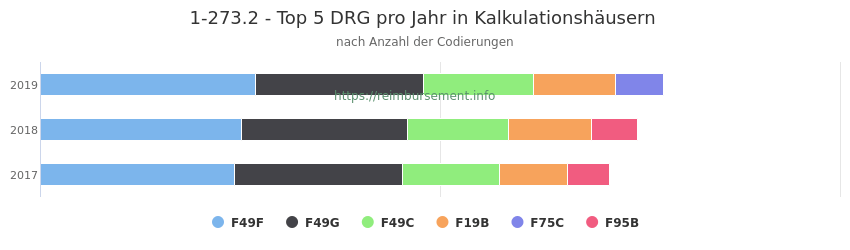 1-273.2 Verteilung und Anzahl der zuordnungsrelevanten Fallpauschalen (DRG) zur Prozedur (OPS Codes) pro Jahr, in Fällen der Kalkulationskrankenhäuser.