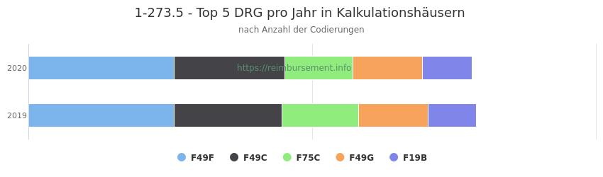 1-273.5 Verteilung und Anzahl der zuordnungsrelevanten Fallpauschalen (DRG) zur Prozedur (OPS Codes) pro Jahr, in Fällen der Kalkulationskrankenhäuser.