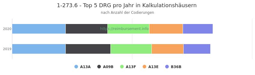 1-273.6 Verteilung und Anzahl der zuordnungsrelevanten Fallpauschalen (DRG) zur Prozedur (OPS Codes) pro Jahr, in Fällen der Kalkulationskrankenhäuser.