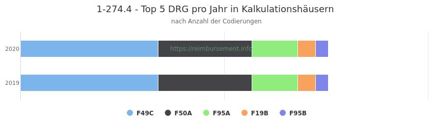 1-274.4 Verteilung und Anzahl der zuordnungsrelevanten Fallpauschalen (DRG) zur Prozedur (OPS Codes) pro Jahr, in Fällen der Kalkulationskrankenhäuser.