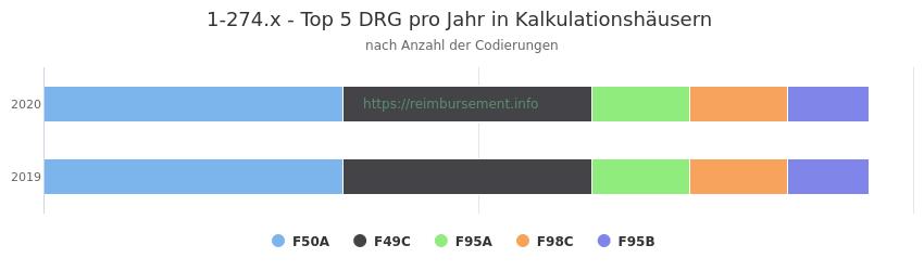 1-274.x Verteilung und Anzahl der zuordnungsrelevanten Fallpauschalen (DRG) zur Prozedur (OPS Codes) pro Jahr, in Fällen der Kalkulationskrankenhäuser.