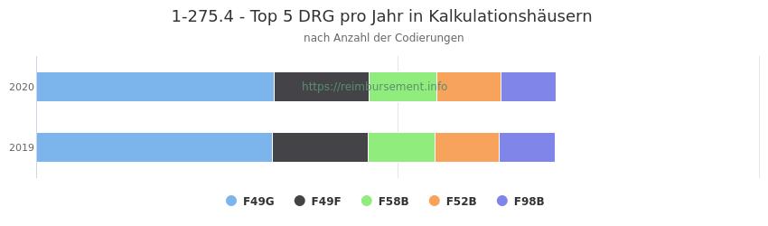 1-275.4 Verteilung und Anzahl der zuordnungsrelevanten Fallpauschalen (DRG) zur Prozedur (OPS Codes) pro Jahr, in Fällen der Kalkulationskrankenhäuser.