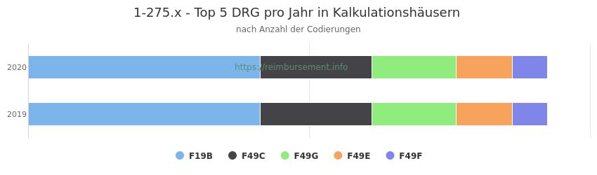 1-275.x Verteilung und Anzahl der zuordnungsrelevanten Fallpauschalen (DRG) zur Prozedur (OPS Codes) pro Jahr, in Fällen der Kalkulationskrankenhäuser.