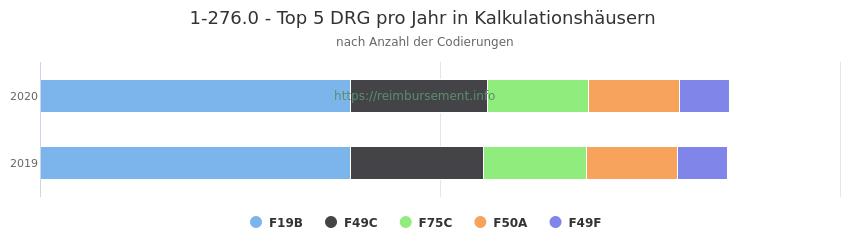 1-276.0 Verteilung und Anzahl der zuordnungsrelevanten Fallpauschalen (DRG) zur Prozedur (OPS Codes) pro Jahr, in Fällen der Kalkulationskrankenhäuser.