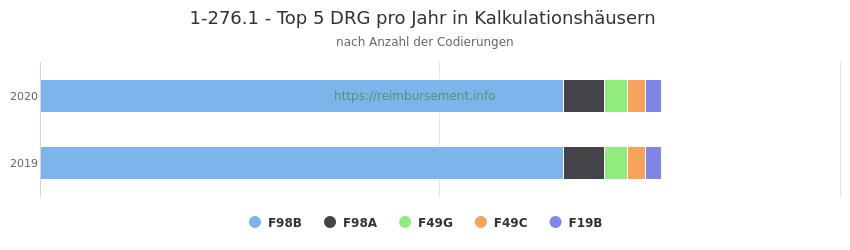 1-276.1 Verteilung und Anzahl der zuordnungsrelevanten Fallpauschalen (DRG) zur Prozedur (OPS Codes) pro Jahr, in Fällen der Kalkulationskrankenhäuser.
