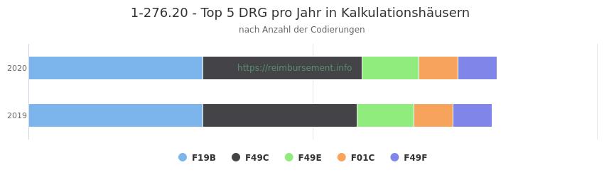 1-276.20 Verteilung und Anzahl der zuordnungsrelevanten Fallpauschalen (DRG) zur Prozedur (OPS Codes) pro Jahr, in Fällen der Kalkulationskrankenhäuser.