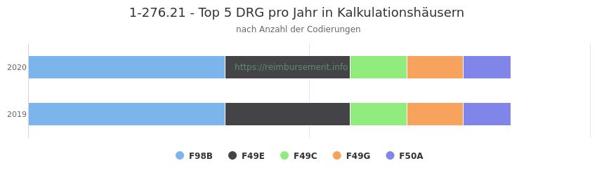 1-276.21 Verteilung und Anzahl der zuordnungsrelevanten Fallpauschalen (DRG) zur Prozedur (OPS Codes) pro Jahr, in Fällen der Kalkulationskrankenhäuser.