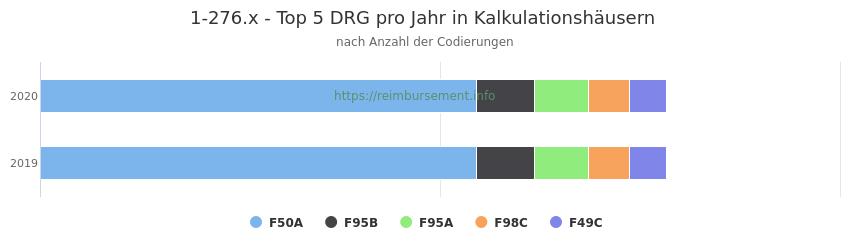 1-276.x Verteilung und Anzahl der zuordnungsrelevanten Fallpauschalen (DRG) zur Prozedur (OPS Codes) pro Jahr, in Fällen der Kalkulationskrankenhäuser.