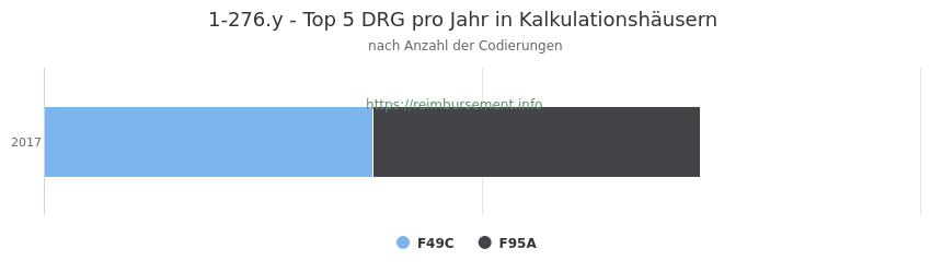1-276.y Verteilung und Anzahl der zuordnungsrelevanten Fallpauschalen (DRG) zur Prozedur (OPS Codes) pro Jahr, in Fällen der Kalkulationskrankenhäuser.
