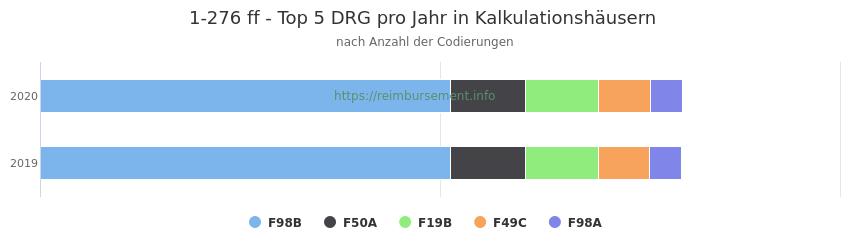 1-276 Verteilung und Anzahl der zuordnungsrelevanten Fallpauschalen (DRG) zur Prozedur (OPS Codes) pro Jahr, in Fällen der Kalkulationskrankenhäuser.