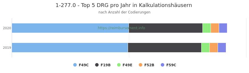 1-277.0 Verteilung und Anzahl der zuordnungsrelevanten Fallpauschalen (DRG) zur Prozedur (OPS Codes) pro Jahr, in Fällen der Kalkulationskrankenhäuser.