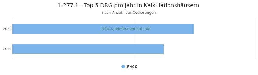 1-277.1 Verteilung und Anzahl der zuordnungsrelevanten Fallpauschalen (DRG) zur Prozedur (OPS Codes) pro Jahr, in Fällen der Kalkulationskrankenhäuser.