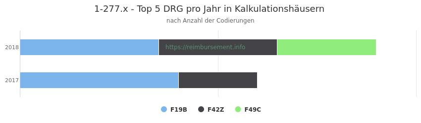 1-277.x Verteilung und Anzahl der zuordnungsrelevanten Fallpauschalen (DRG) zur Prozedur (OPS Codes) pro Jahr, in Fällen der Kalkulationskrankenhäuser.