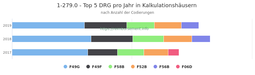 1-279.0 Verteilung und Anzahl der zuordnungsrelevanten Fallpauschalen (DRG) zur Prozedur (OPS Codes) pro Jahr, in Fällen der Kalkulationskrankenhäuser.