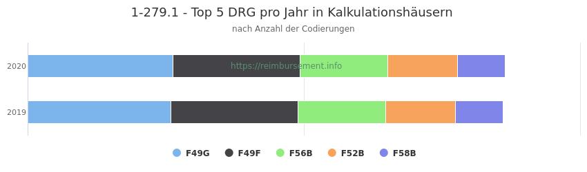 1-279.1 Verteilung und Anzahl der zuordnungsrelevanten Fallpauschalen (DRG) zur Prozedur (OPS Codes) pro Jahr, in Fällen der Kalkulationskrankenhäuser.