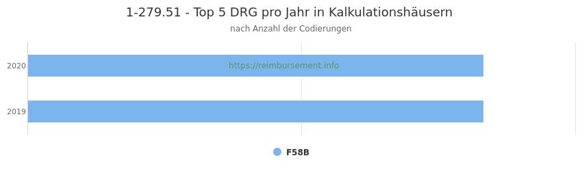 1-279.51 Verteilung und Anzahl der zuordnungsrelevanten Fallpauschalen (DRG) zur Prozedur (OPS Codes) pro Jahr, in Fällen der Kalkulationskrankenhäuser.