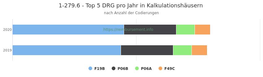 1-279.6 Verteilung und Anzahl der zuordnungsrelevanten Fallpauschalen (DRG) zur Prozedur (OPS Codes) pro Jahr, in Fällen der Kalkulationskrankenhäuser.