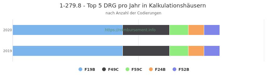 1-279.8 Verteilung und Anzahl der zuordnungsrelevanten Fallpauschalen (DRG) zur Prozedur (OPS Codes) pro Jahr, in Fällen der Kalkulationskrankenhäuser.