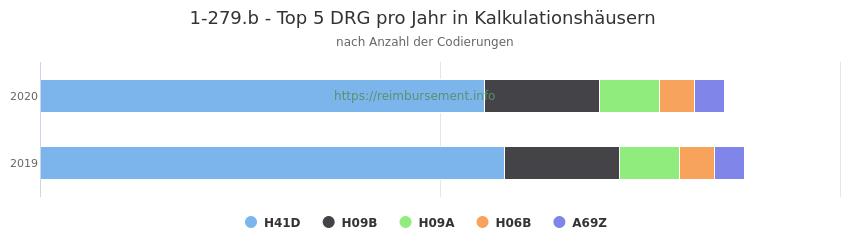 1-279.b Verteilung und Anzahl der zuordnungsrelevanten Fallpauschalen (DRG) zur Prozedur (OPS Codes) pro Jahr, in Fällen der Kalkulationskrankenhäuser.