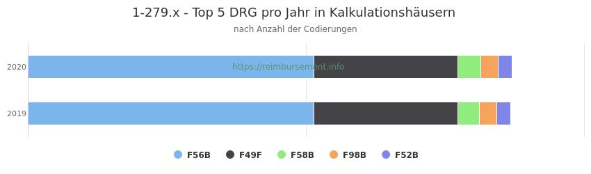 1-279.x Verteilung und Anzahl der zuordnungsrelevanten Fallpauschalen (DRG) zur Prozedur (OPS Codes) pro Jahr, in Fällen der Kalkulationskrankenhäuser.