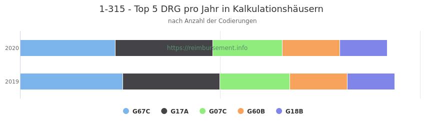 1-315 Verteilung und Anzahl der zuordnungsrelevanten Fallpauschalen (DRG) zur Prozedur (OPS Codes) pro Jahr, in Fällen der Kalkulationskrankenhäuser.