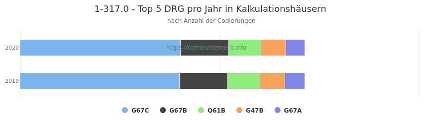 1-317.0 Verteilung und Anzahl der zuordnungsrelevanten Fallpauschalen (DRG) zur Prozedur (OPS Codes) pro Jahr, in Fällen der Kalkulationskrankenhäuser.