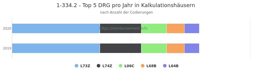 1-334.2 Verteilung und Anzahl der zuordnungsrelevanten Fallpauschalen (DRG) zur Prozedur (OPS Codes) pro Jahr, in Fällen der Kalkulationskrankenhäuser.
