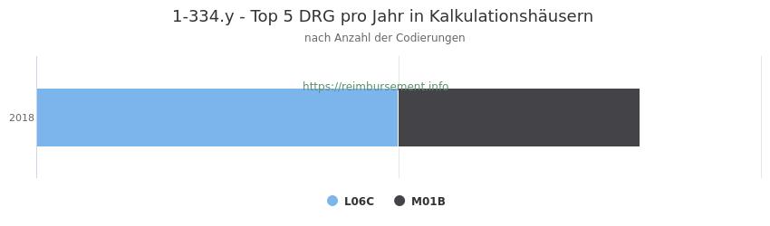 1-334.y Verteilung und Anzahl der zuordnungsrelevanten Fallpauschalen (DRG) zur Prozedur (OPS Codes) pro Jahr, in Fällen der Kalkulationskrankenhäuser.