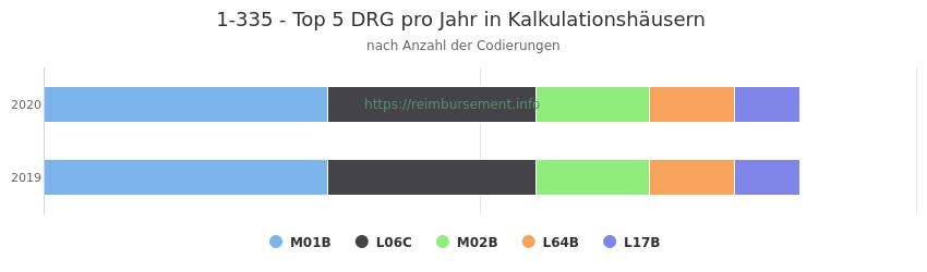 1-335 Verteilung und Anzahl der zuordnungsrelevanten Fallpauschalen (DRG) zur Prozedur (OPS Codes) pro Jahr, in Fällen der Kalkulationskrankenhäuser.