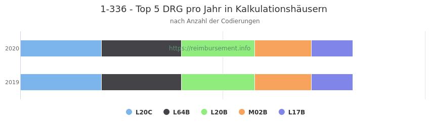 1-336 Verteilung und Anzahl der zuordnungsrelevanten Fallpauschalen (DRG) zur Prozedur (OPS Codes) pro Jahr, in Fällen der Kalkulationskrankenhäuser.