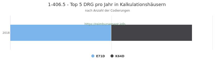 1-406.5 Verteilung und Anzahl der zuordnungsrelevanten Fallpauschalen (DRG) zur Prozedur (OPS Codes) pro Jahr, in Fällen der Kalkulationskrankenhäuser.