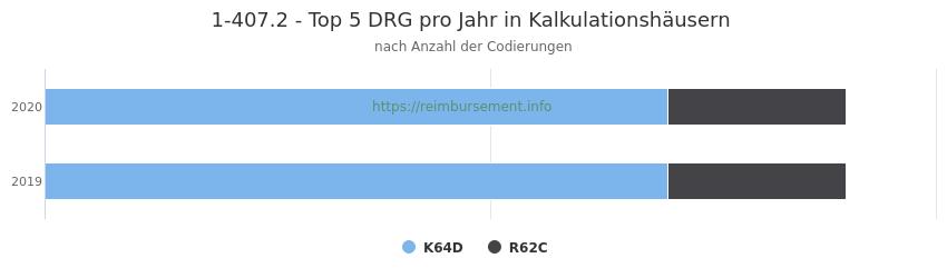 1-407.2 Verteilung und Anzahl der zuordnungsrelevanten Fallpauschalen (DRG) zur Prozedur (OPS Codes) pro Jahr, in Fällen der Kalkulationskrankenhäuser.