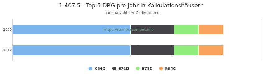 1-407.5 Verteilung und Anzahl der zuordnungsrelevanten Fallpauschalen (DRG) zur Prozedur (OPS Codes) pro Jahr, in Fällen der Kalkulationskrankenhäuser.