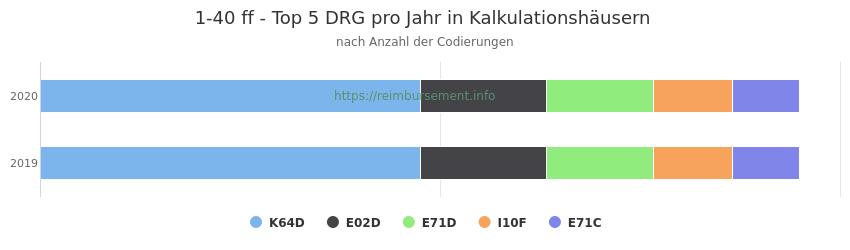 1-40 Verteilung und Anzahl der zuordnungsrelevanten Fallpauschalen (DRG) zur Prozedur (OPS Codes) pro Jahr, in Fällen der Kalkulationskrankenhäuser.