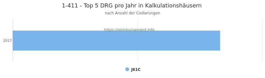 1-411 Verteilung und Anzahl der zuordnungsrelevanten Fallpauschalen (DRG) zur Prozedur (OPS Codes) pro Jahr, in Fällen der Kalkulationskrankenhäuser.