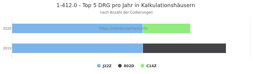 1-412.0 Verteilung und Anzahl der zuordnungsrelevanten Fallpauschalen (DRG) zur Prozedur (OPS Codes) pro Jahr, in Fällen der Kalkulationskrankenhäuser.