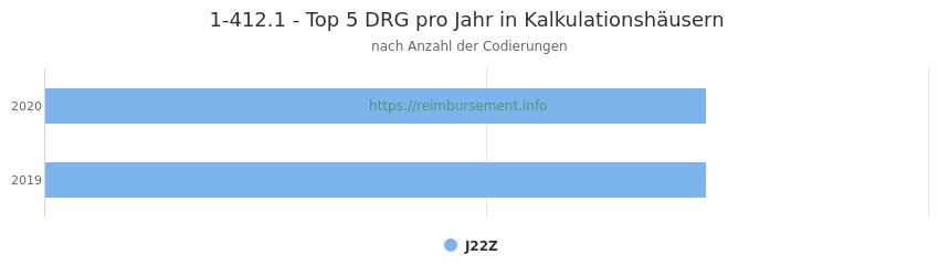 1-412.1 Verteilung und Anzahl der zuordnungsrelevanten Fallpauschalen (DRG) zur Prozedur (OPS Codes) pro Jahr, in Fällen der Kalkulationskrankenhäuser.