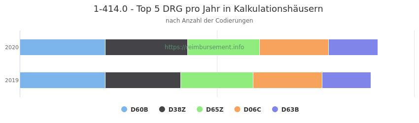 1-414.0 Verteilung und Anzahl der zuordnungsrelevanten Fallpauschalen (DRG) zur Prozedur (OPS Codes) pro Jahr, in Fällen der Kalkulationskrankenhäuser.