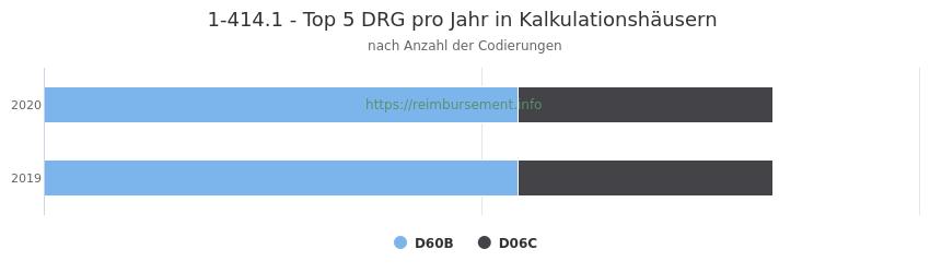1-414.1 Verteilung und Anzahl der zuordnungsrelevanten Fallpauschalen (DRG) zur Prozedur (OPS Codes) pro Jahr, in Fällen der Kalkulationskrankenhäuser.
