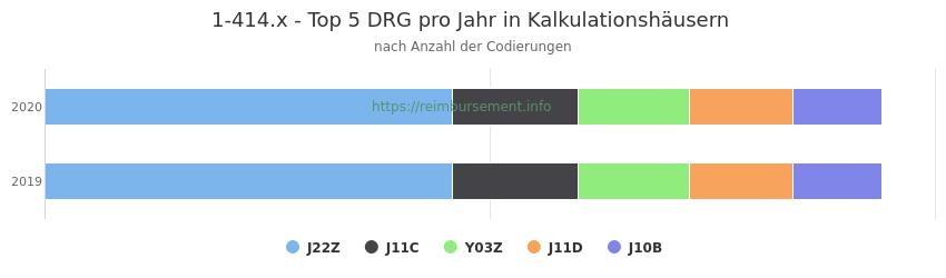 1-414.x Verteilung und Anzahl der zuordnungsrelevanten Fallpauschalen (DRG) zur Prozedur (OPS Codes) pro Jahr, in Fällen der Kalkulationskrankenhäuser.