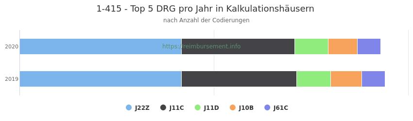 1-415 Verteilung und Anzahl der zuordnungsrelevanten Fallpauschalen (DRG) zur Prozedur (OPS Codes) pro Jahr, in Fällen der Kalkulationskrankenhäuser.
