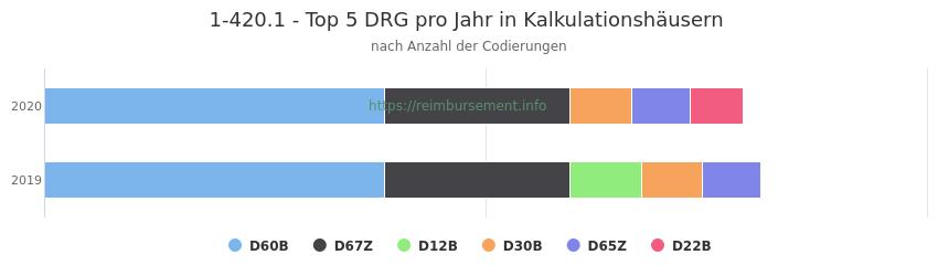 1-420.1 Verteilung und Anzahl der zuordnungsrelevanten Fallpauschalen (DRG) zur Prozedur (OPS Codes) pro Jahr, in Fällen der Kalkulationskrankenhäuser.