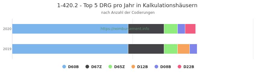 1-420.2 Verteilung und Anzahl der zuordnungsrelevanten Fallpauschalen (DRG) zur Prozedur (OPS Codes) pro Jahr, in Fällen der Kalkulationskrankenhäuser.