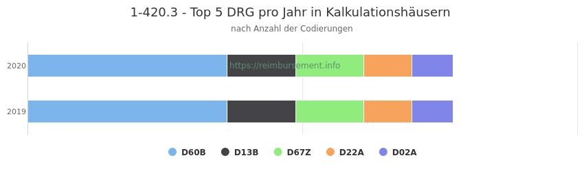 1-420.3 Verteilung und Anzahl der zuordnungsrelevanten Fallpauschalen (DRG) zur Prozedur (OPS Codes) pro Jahr, in Fällen der Kalkulationskrankenhäuser.