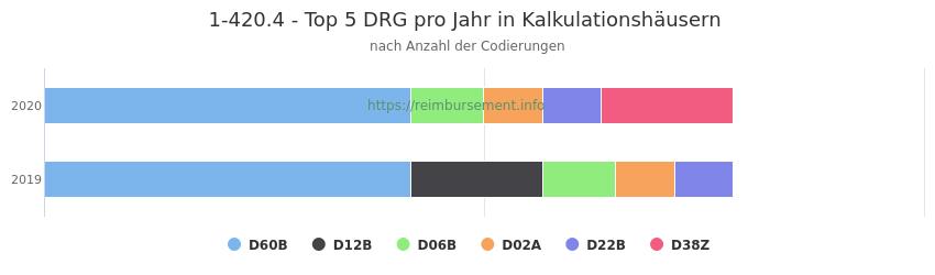 1-420.4 Verteilung und Anzahl der zuordnungsrelevanten Fallpauschalen (DRG) zur Prozedur (OPS Codes) pro Jahr, in Fällen der Kalkulationskrankenhäuser.