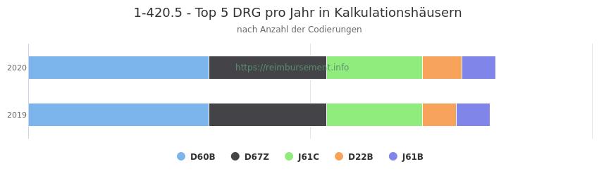1-420.5 Verteilung und Anzahl der zuordnungsrelevanten Fallpauschalen (DRG) zur Prozedur (OPS Codes) pro Jahr, in Fällen der Kalkulationskrankenhäuser.