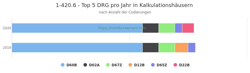 1-420.6 Verteilung und Anzahl der zuordnungsrelevanten Fallpauschalen (DRG) zur Prozedur (OPS Codes) pro Jahr, in Fällen der Kalkulationskrankenhäuser.