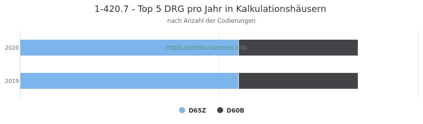 1-420.7 Verteilung und Anzahl der zuordnungsrelevanten Fallpauschalen (DRG) zur Prozedur (OPS Codes) pro Jahr, in Fällen der Kalkulationskrankenhäuser.